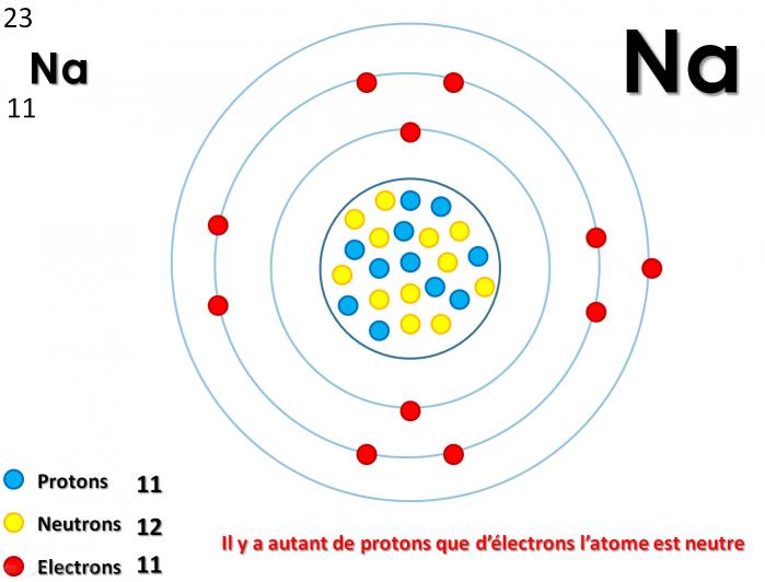 Atome sodium