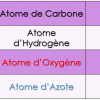 Atomes  et symboles