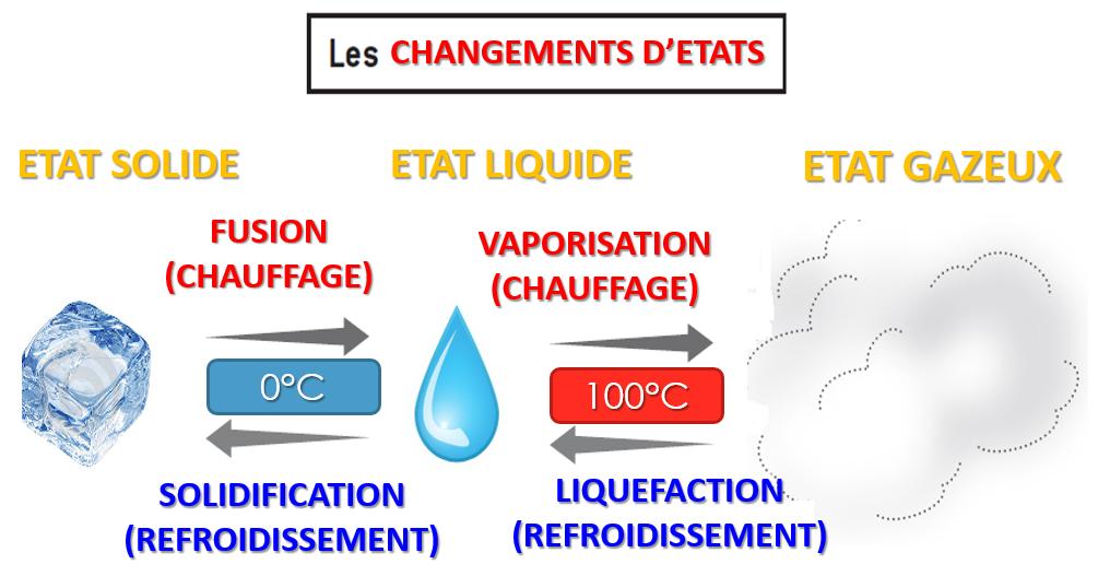 Changements d etats eau