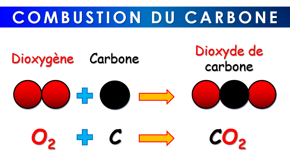 Combustion carbone