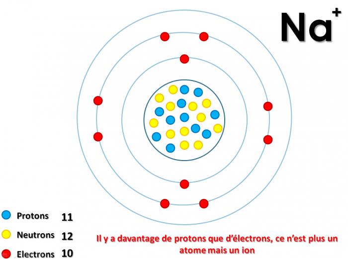Ion sodium