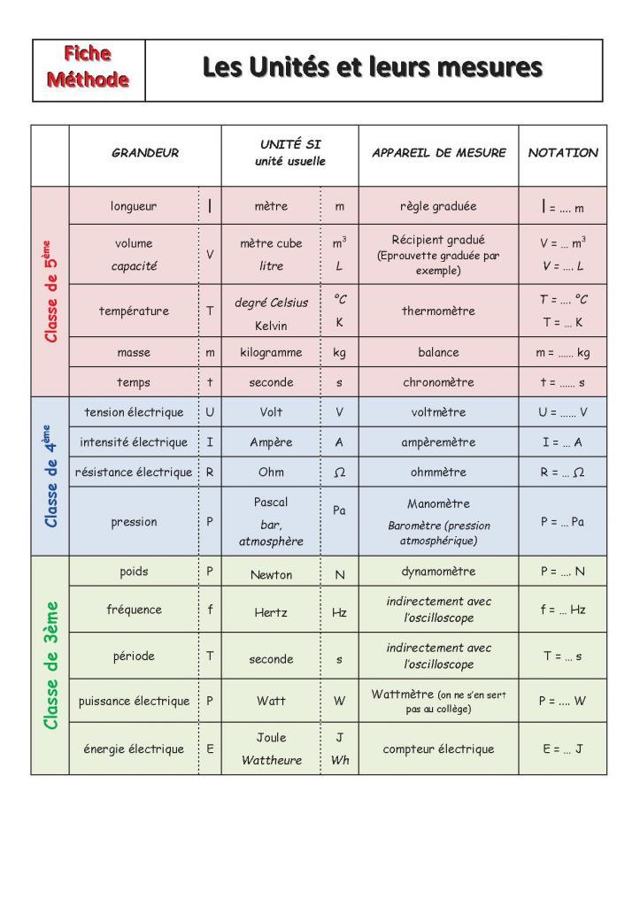 Les unités et leurs mesures