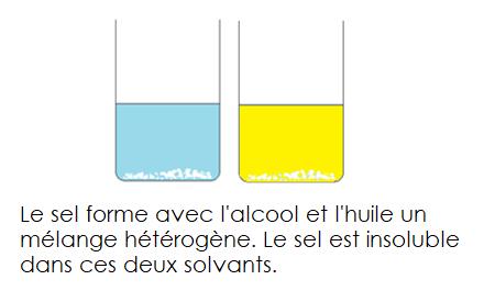 Melange heterogene