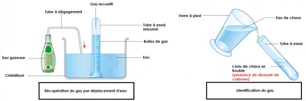 Recuperation d un gaz par deplacement d eau