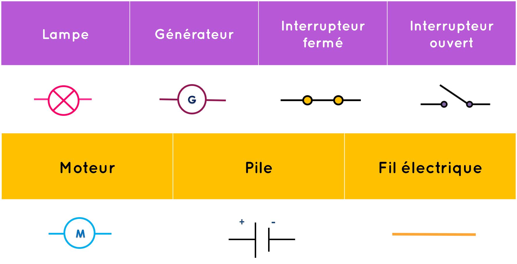 Schema electricite
